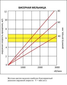 бисерная мельница – таблица
